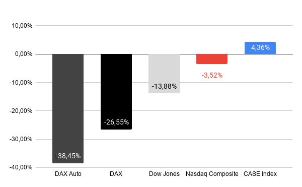 Performance CASE Index